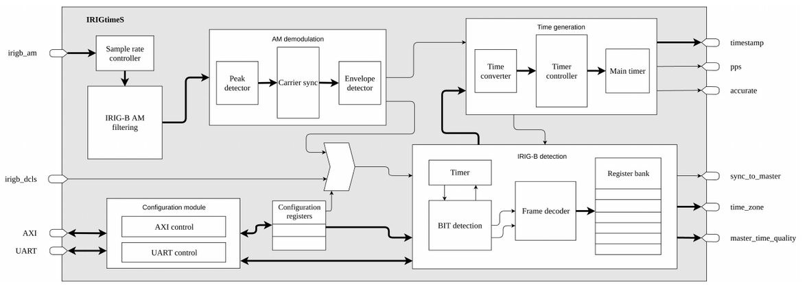 IRIGtimeS Block Diagram