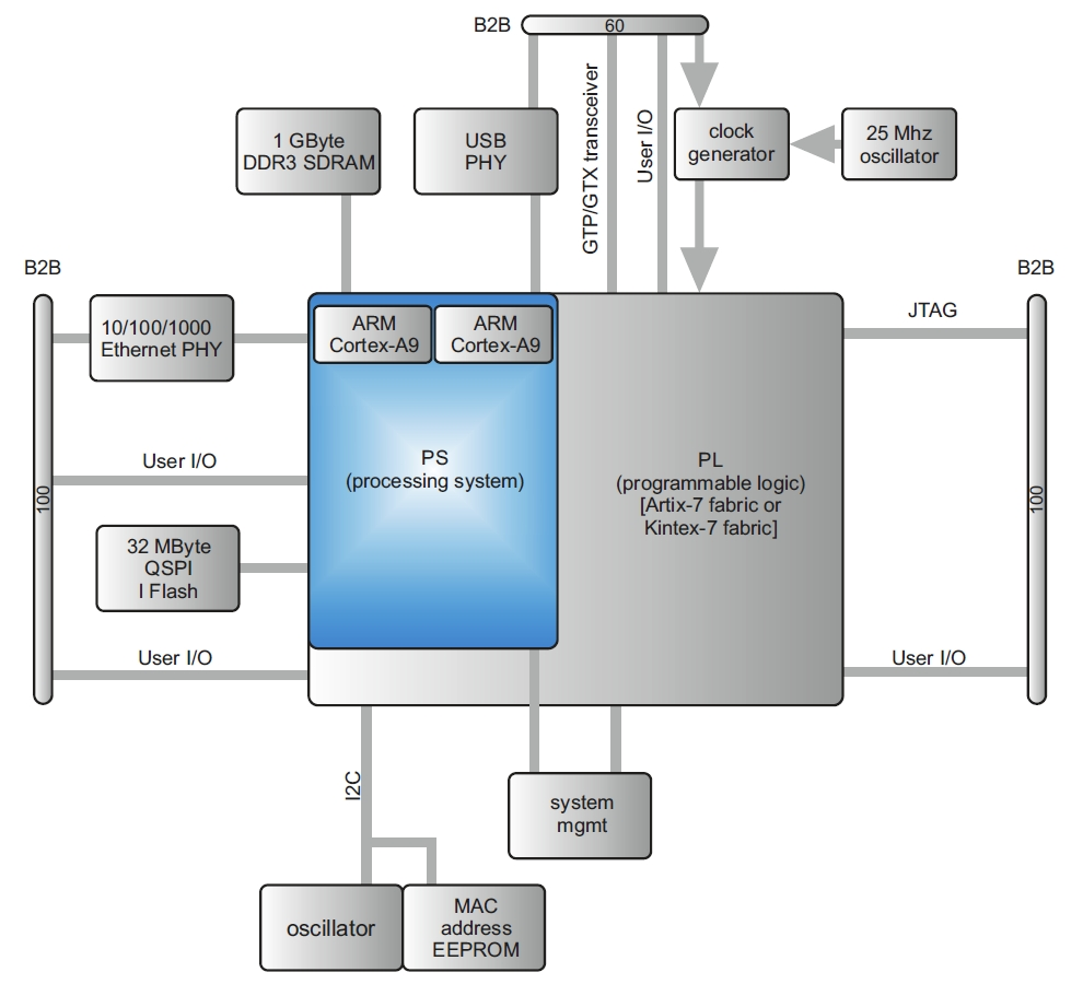 TE0715 Block Diagram